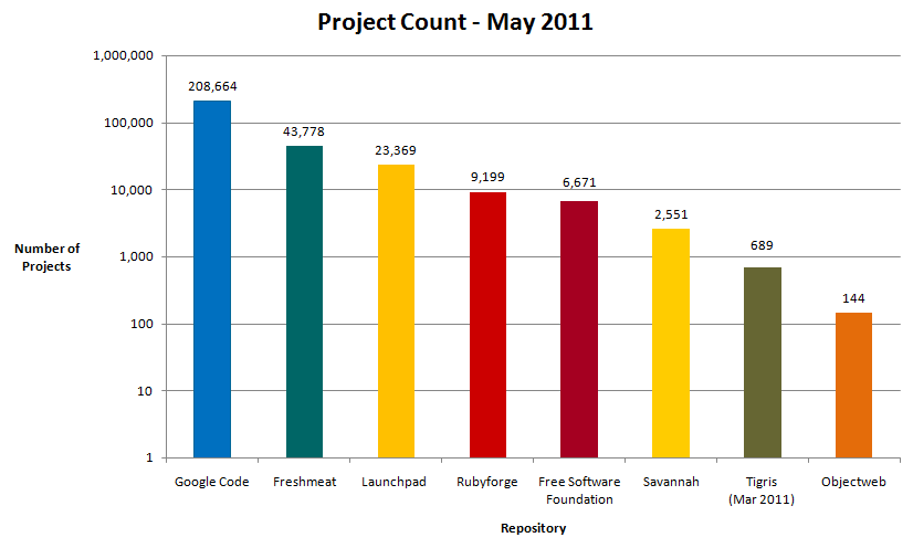 Project Count Chart