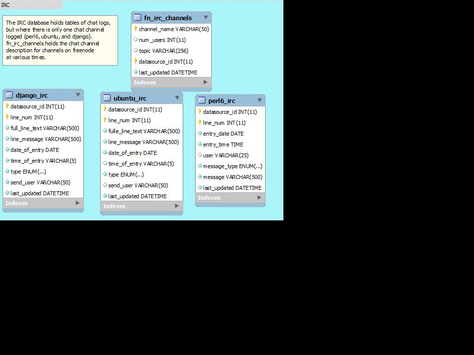 Database Schema June 2015 | FLOSSmole