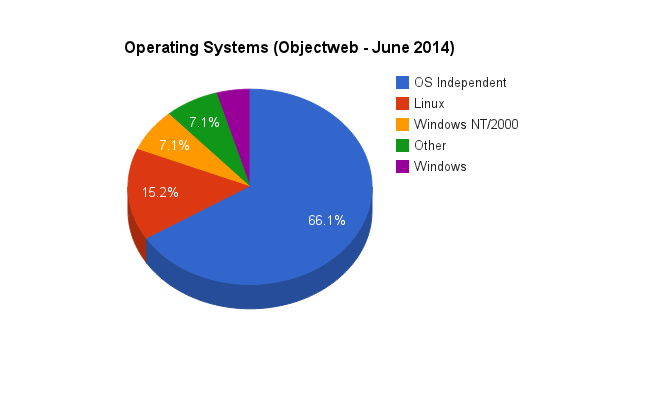 most commonly used operating systems by objectweb projects