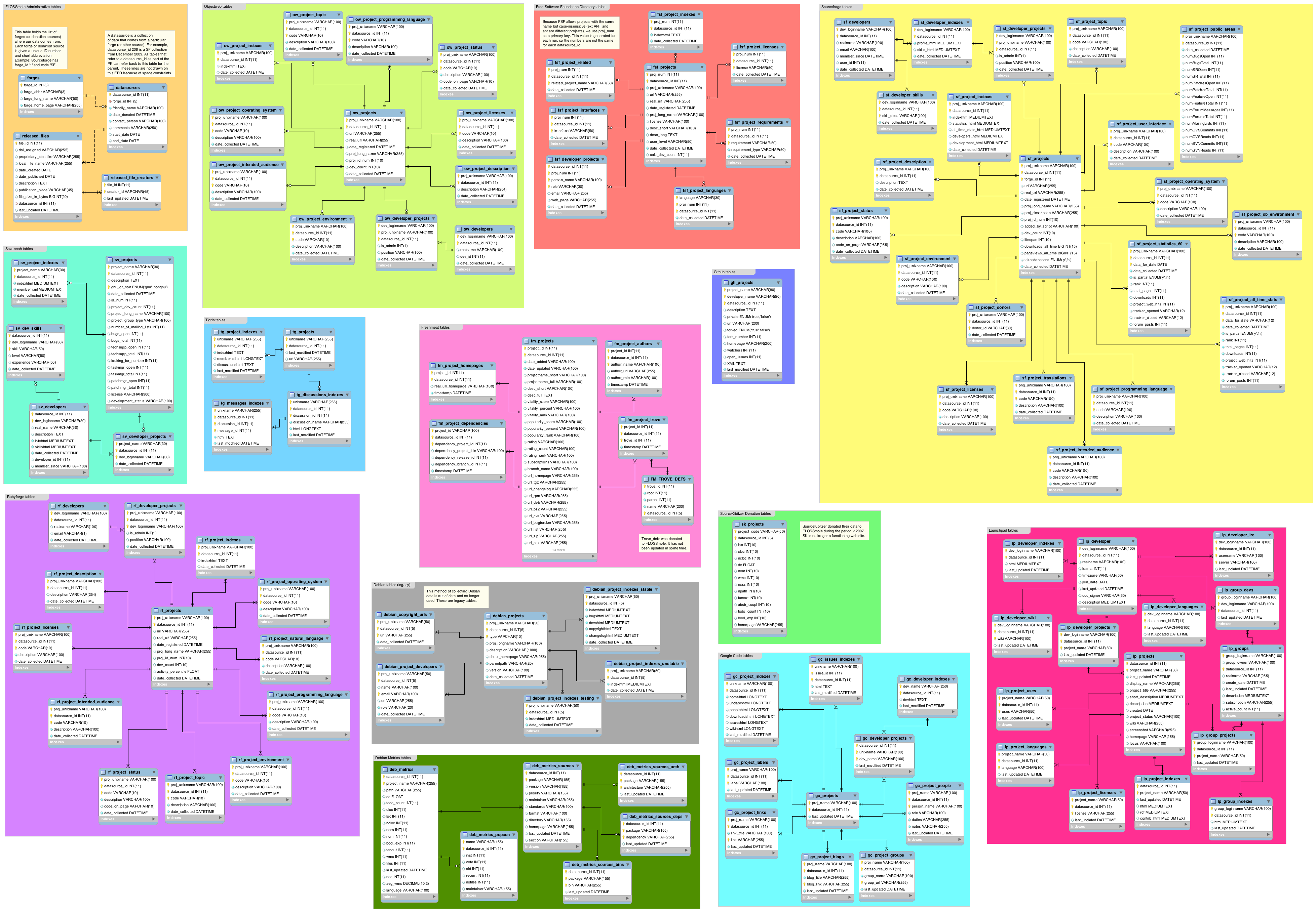 Database schema | FLOSSmole